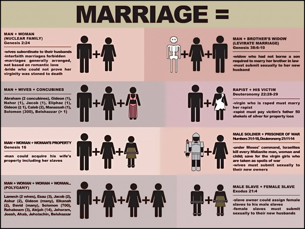 Marriage rules led female Female Led